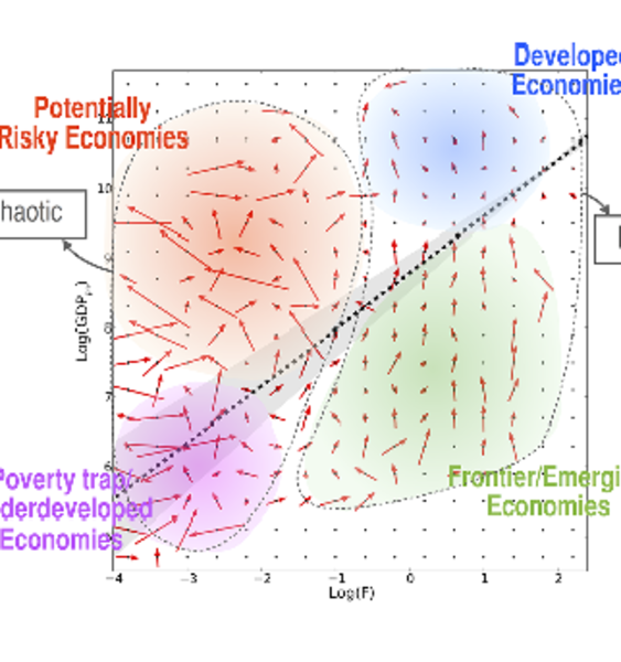 Forecasting Economic Growth with Complex Systems Physics